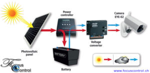 GSM Alarmanlage Kamera zur Überwachung und Alarmierung Solarset_GSM_Kamera_EYE-02