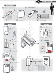 GSM Alarmanlage Kamera zur Überwachung und Alarmierung